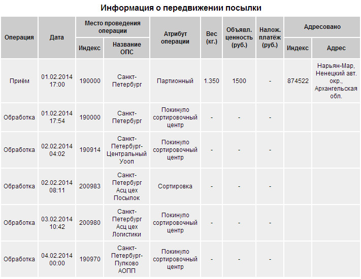 Информация о посылке Почта России (OpenCart)